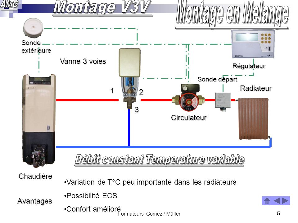 Montage V3V Montage en Melange Débit constant Temperature variable