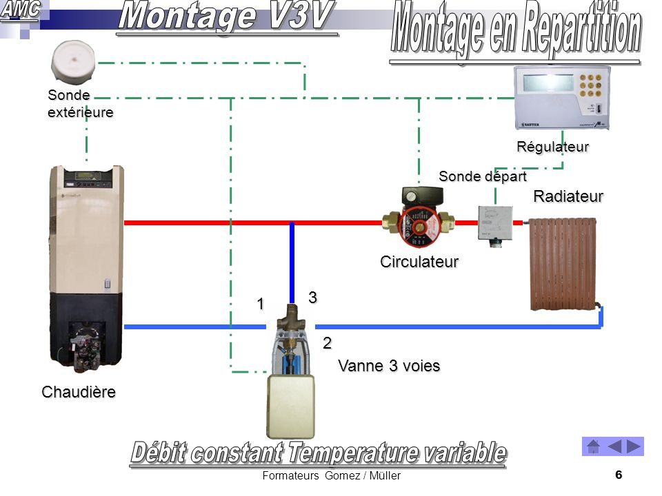 Montage en Repartition