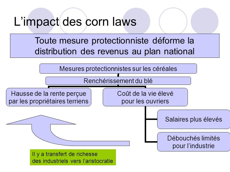L'impact des corn laws Toute mesure protectionniste déforme la distribution des revenus au plan national.