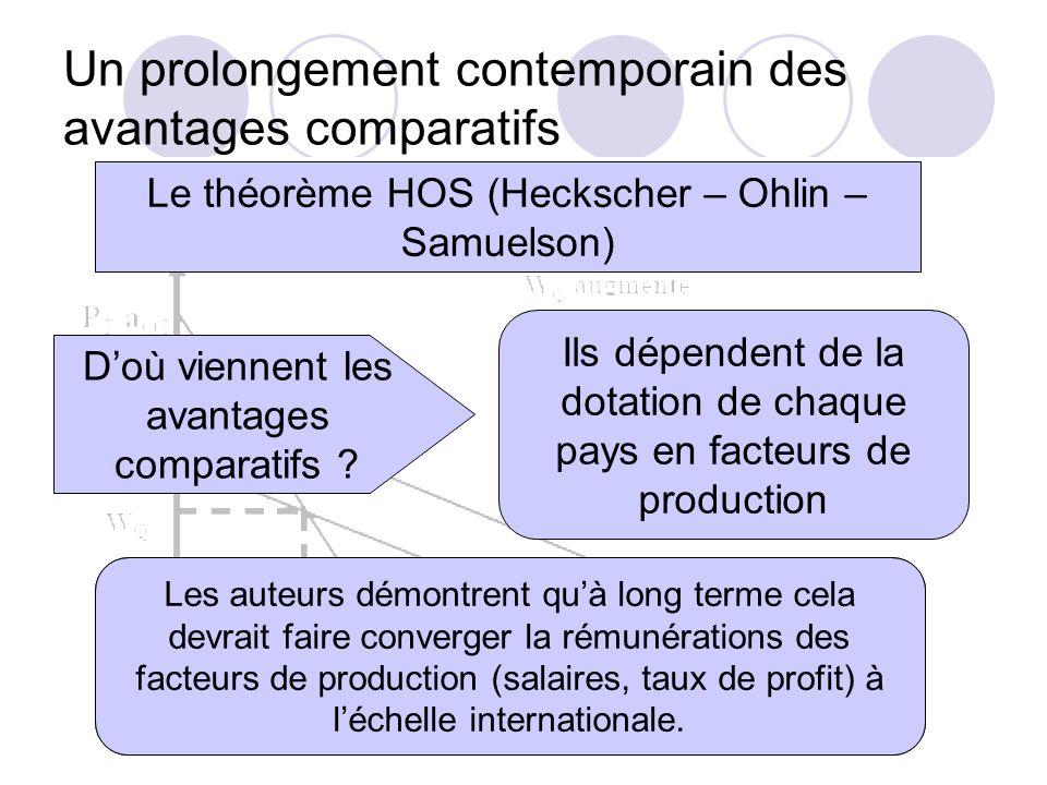 Un prolongement contemporain des avantages comparatifs