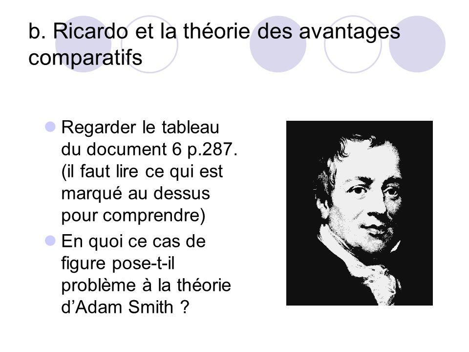 b. Ricardo et la théorie des avantages comparatifs