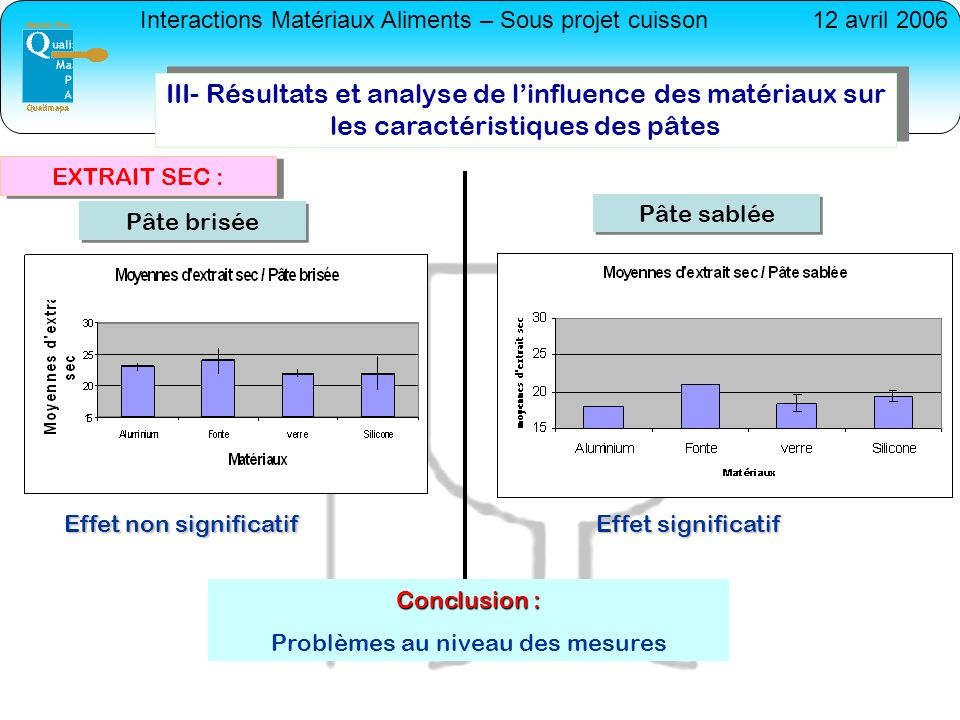 III- Résultats et analyse de l'influence des matériaux sur les caractéristiques des pâtes
