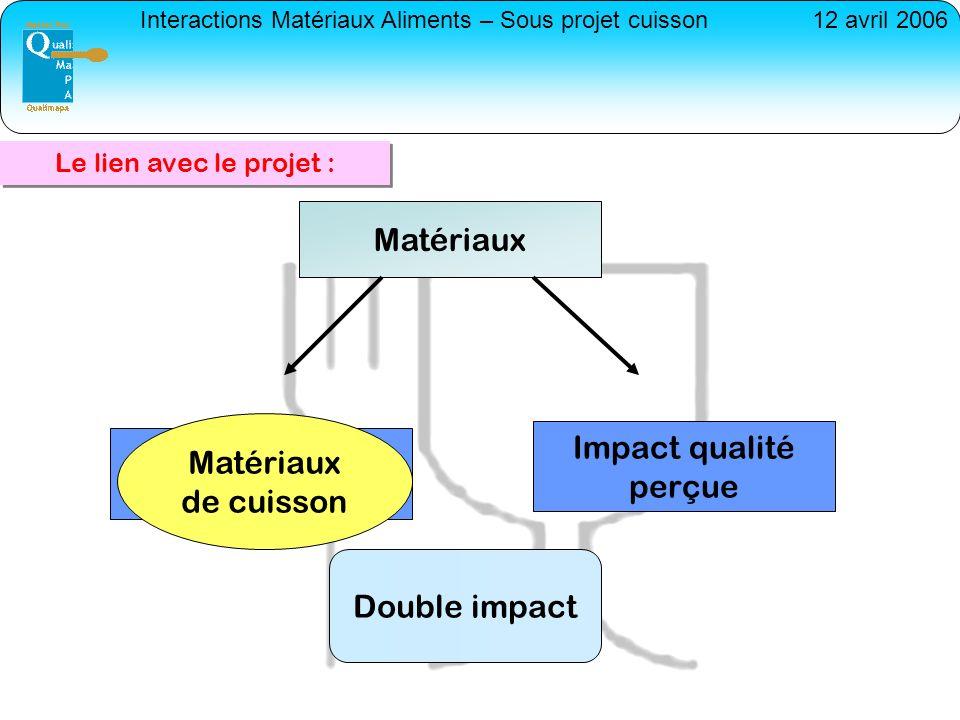 Impact qualités intrinsèques
