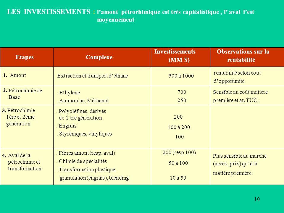 LES INVESTISSEMENTS : l'amont pétrochimique est très capitalistique , l' aval l'est