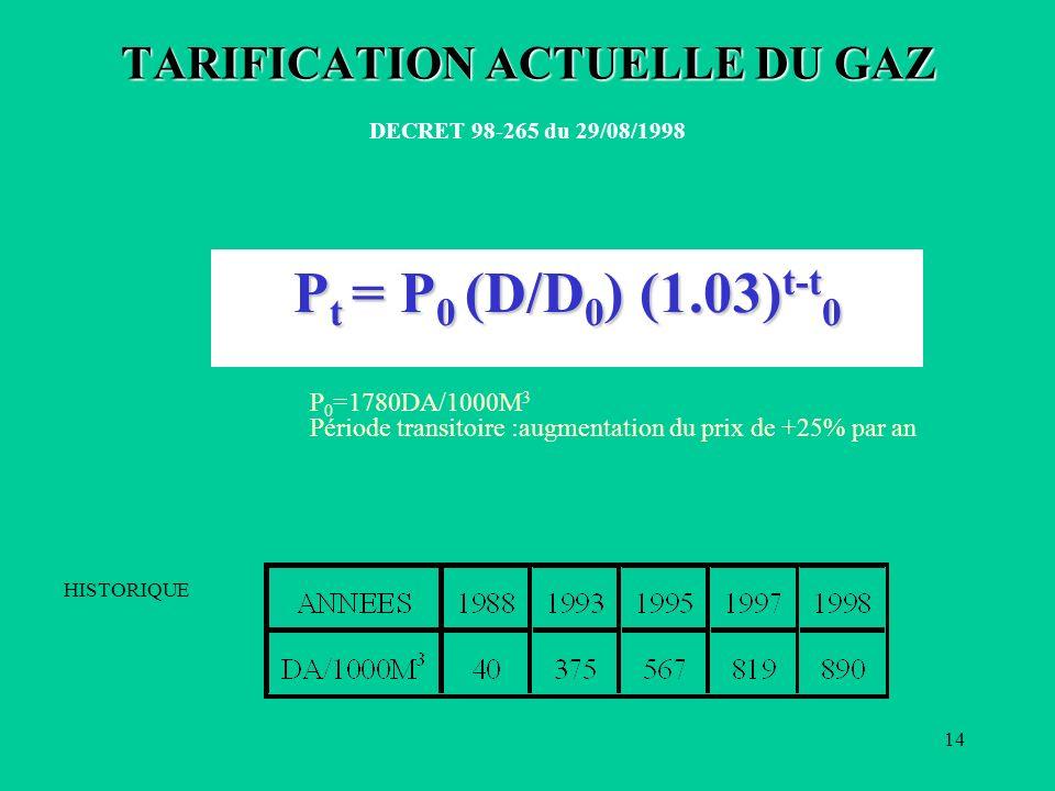 TARIFICATION ACTUELLE DU GAZ