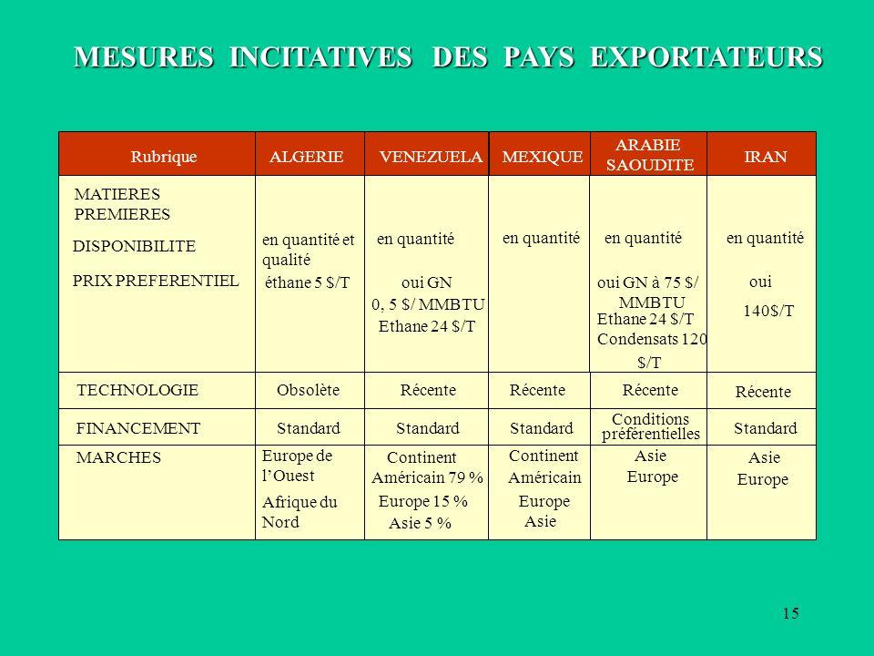 MESURES INCITATIVES DES PAYS EXPORTATEURS