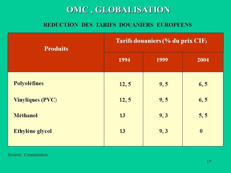 OMC , GLOBALISATION Tarifs douaniers (% du prix CIF) Produits