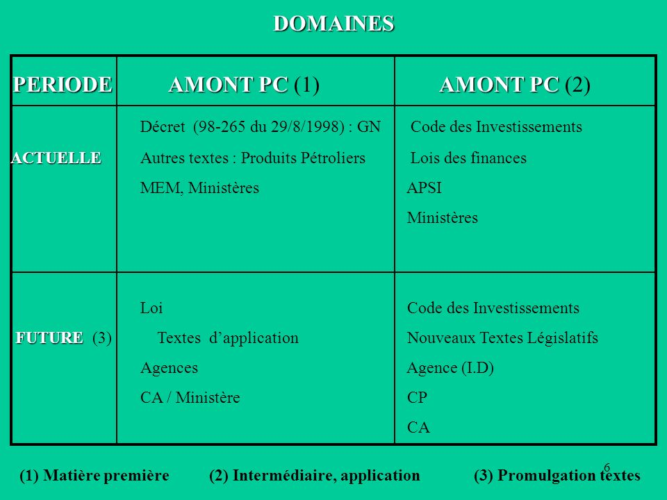 PERIODE AMONT PC (1) AMONT PC (2)