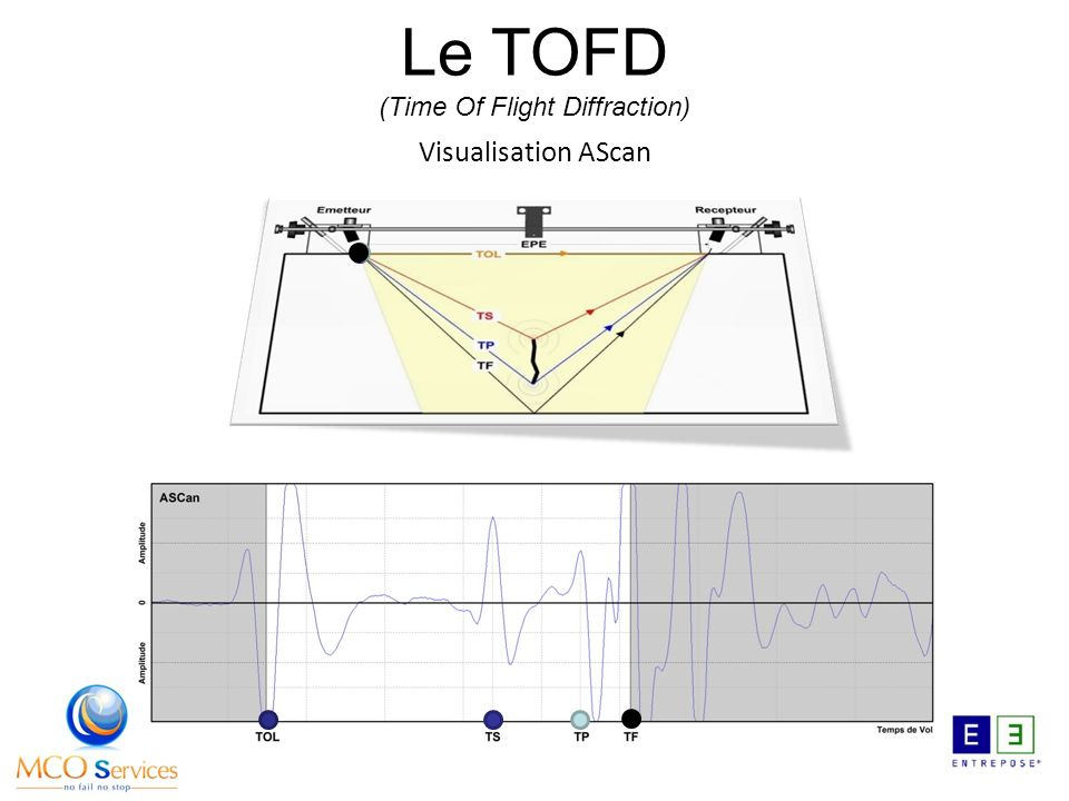 Le TOFD (Time Of Flight Diffraction)
