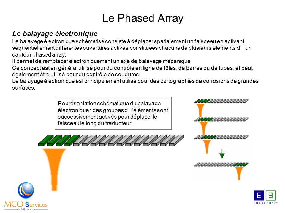 Le Phased Array Le balayage électronique