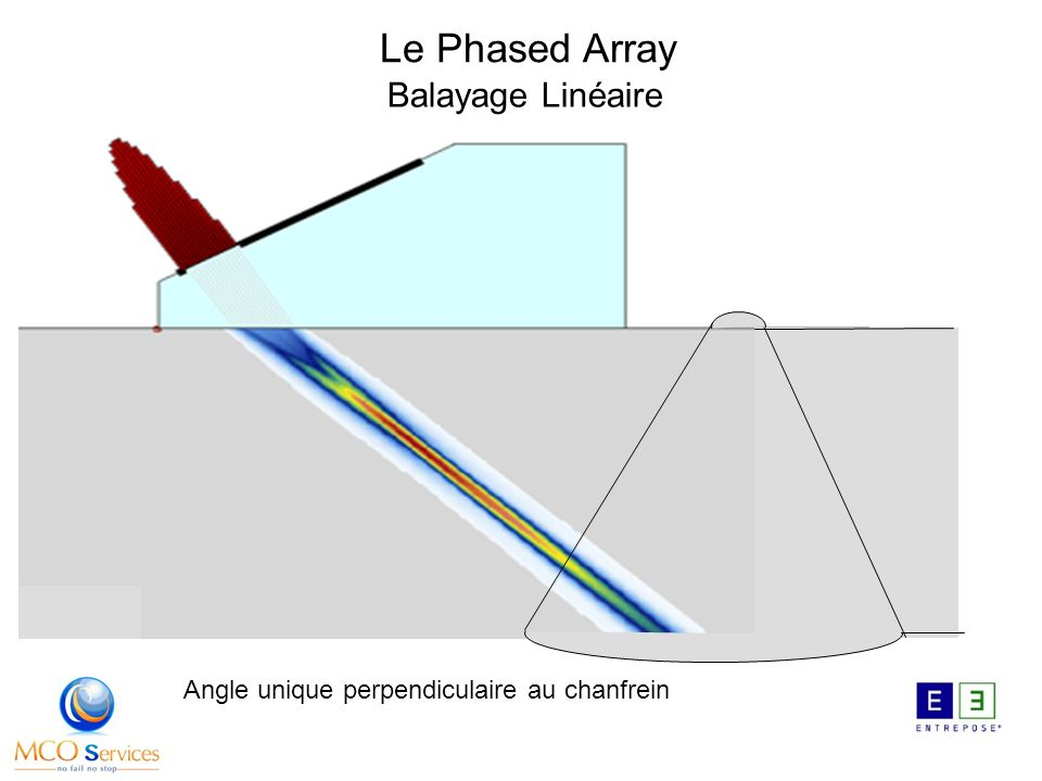 Le Phased Array Balayage Linéaire