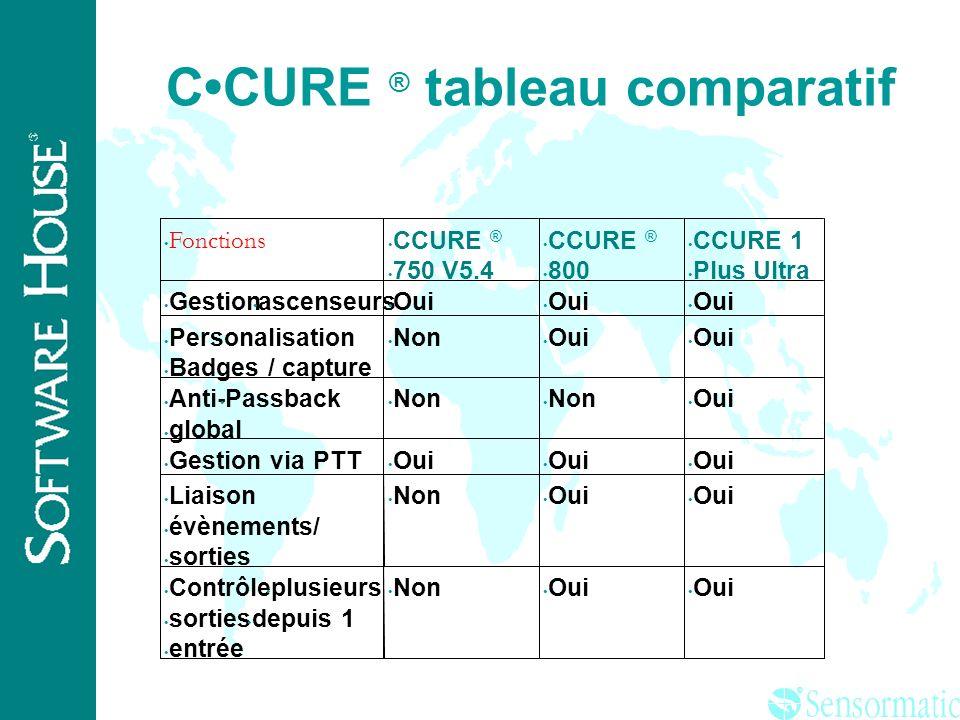 C•CURE ® tableau comparatif