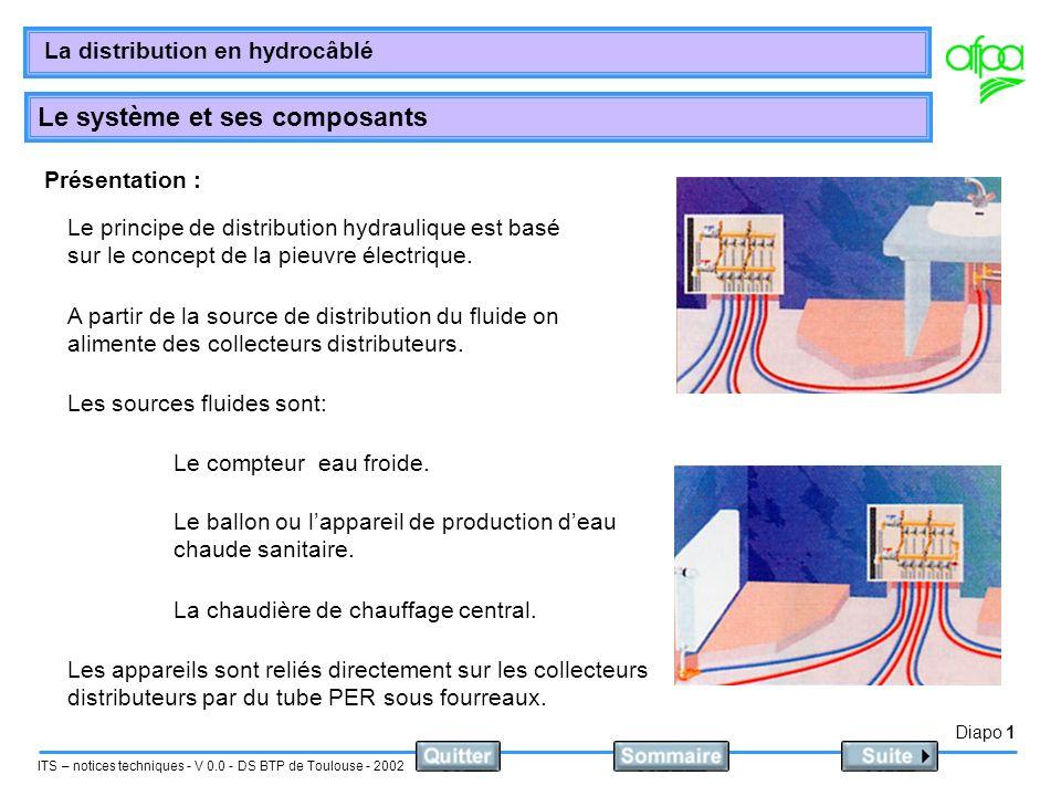 Présentation : Le principe de distribution hydraulique est basé sur le concept de la pieuvre électrique.