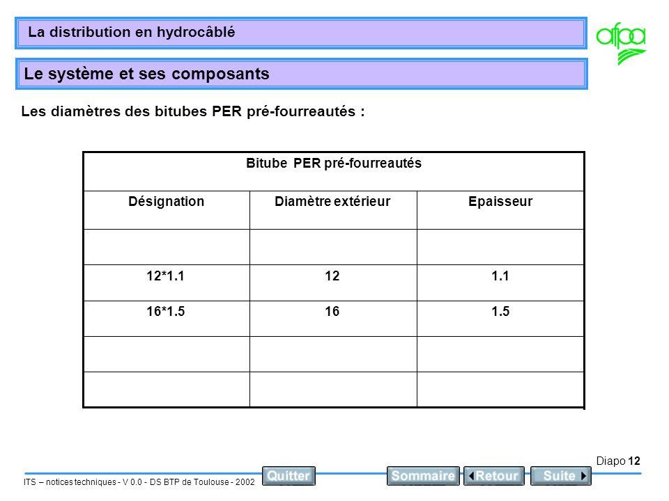 Les diamètres des bitubes PER pré-fourreautés :