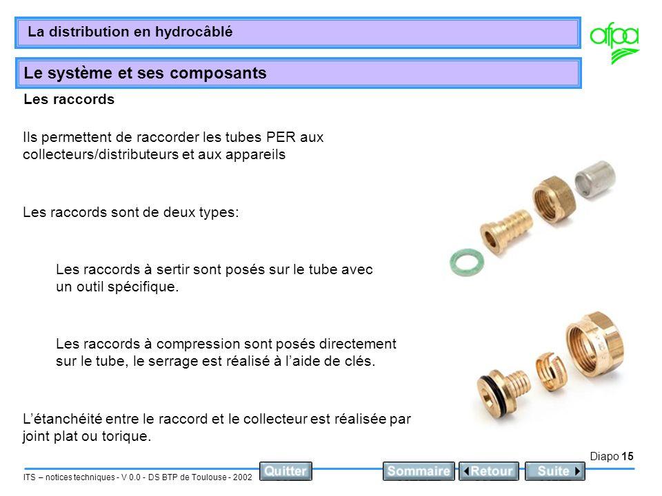 Les raccords Ils permettent de raccorder les tubes PER aux collecteurs/distributeurs et aux appareils.