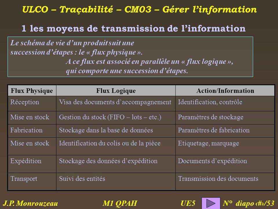 1 les moyens de transmission de l'information