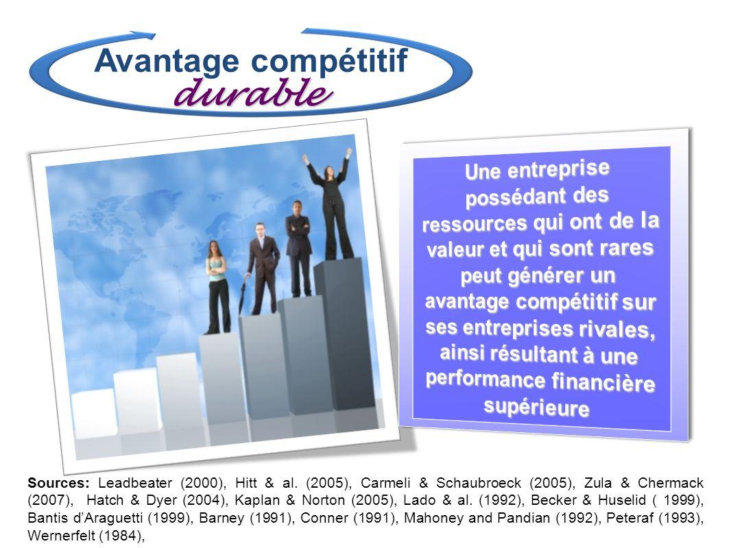 Avantage compétitif durable