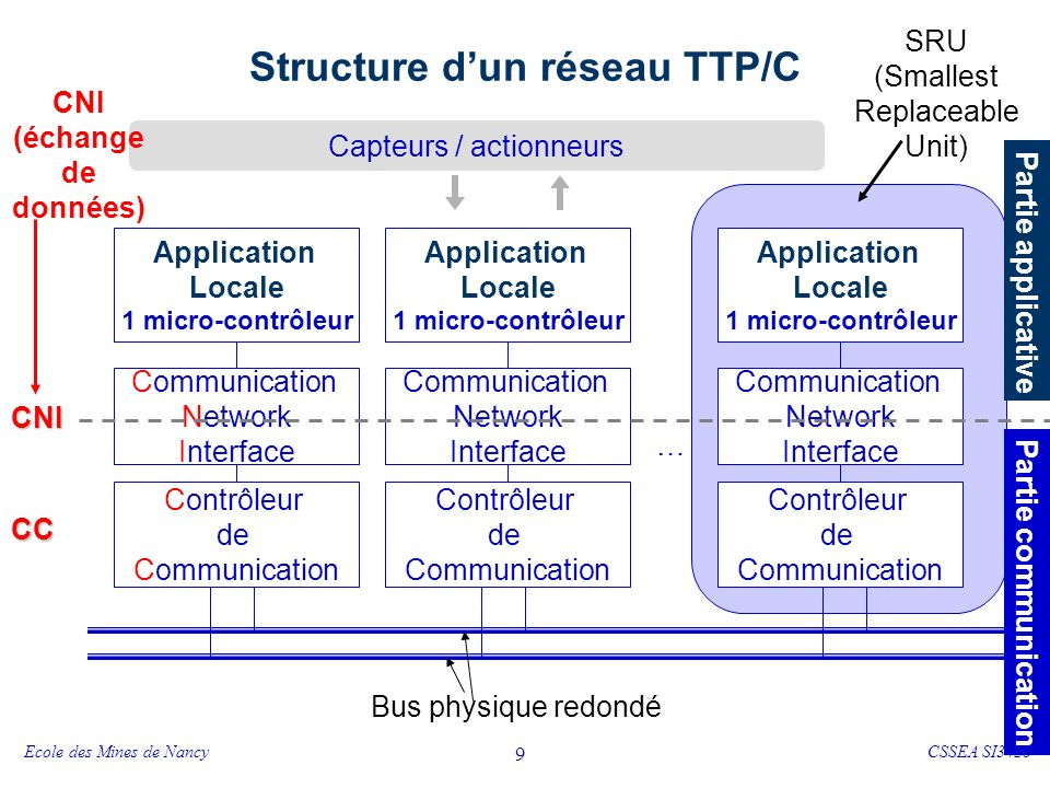 Principe de fonctionnement - TTP/C