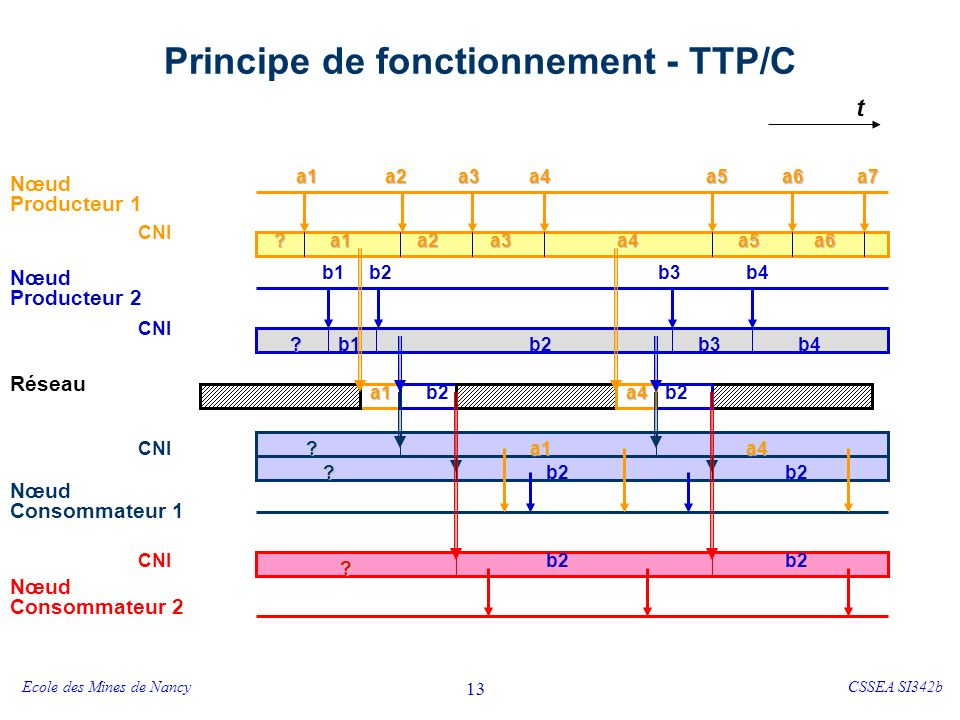 Un nœud TTP Interface d'entrées/sorties avec l'environnement
