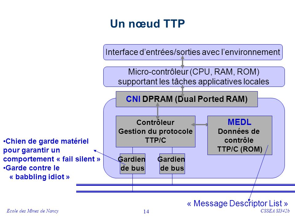 Topologies TTP/C Bus Etoile Combinaison Bus/Etoile Multi-Etoiles Noeud