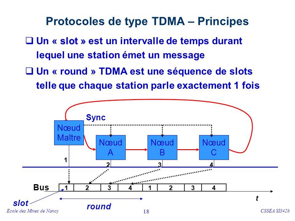 TTP/C – TDMA Un nœud (une FTU) peut vouloir transmettre plusieurs messages. Mais 1 slot / nœud dans chaque « round »