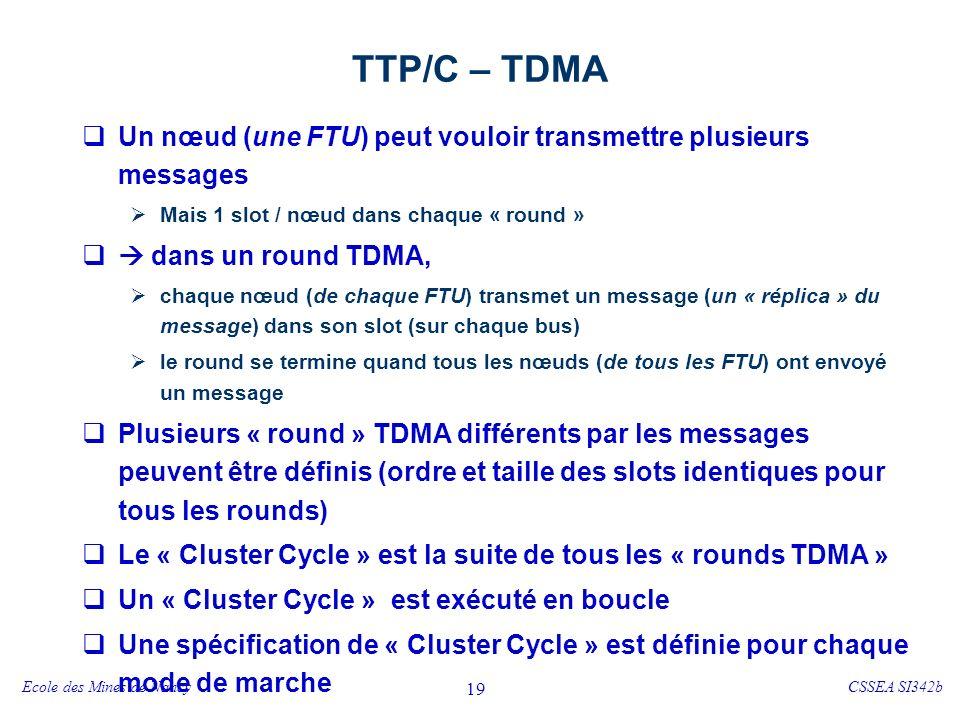 TTP/C – ordonnancement des messages