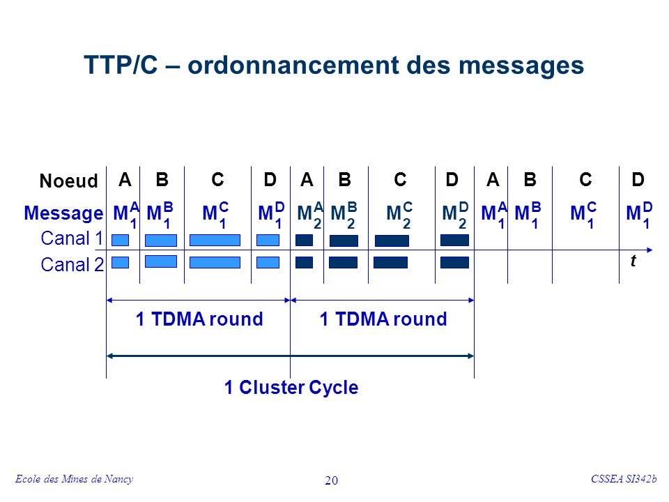 TTP/C – ordonnancement des messages et Tolérance aux fautes