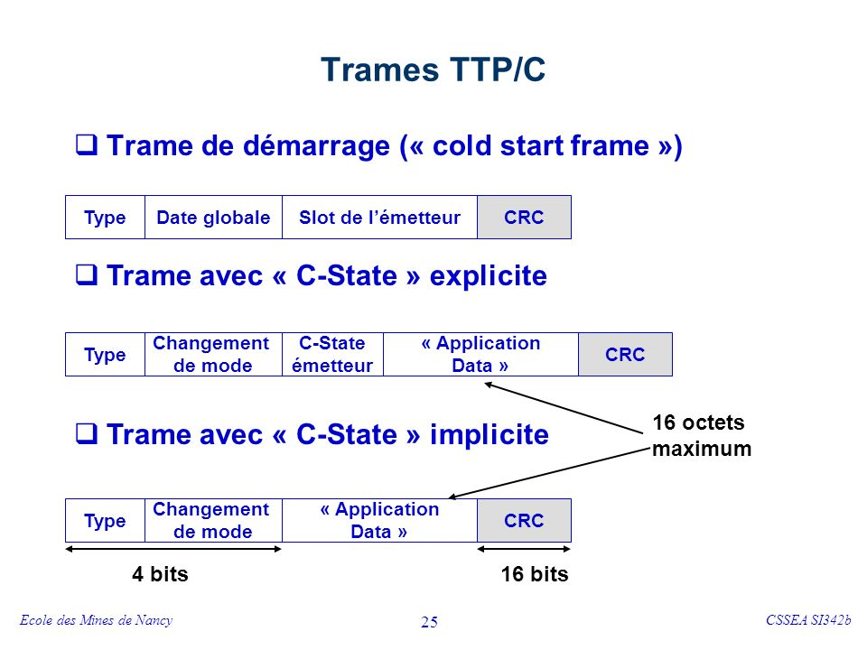 Trames TTP/C - vocabulaire