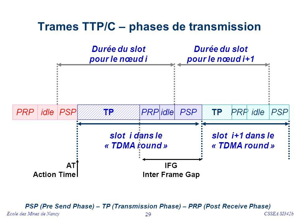 TTP/C – Synchronisation des horloges
