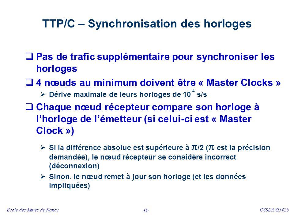 TTP/C – C-State Chaque nœud N émetteur construit et éventuellement transmet dans son « slot » une structure de donnée C-State, qui comprend :
