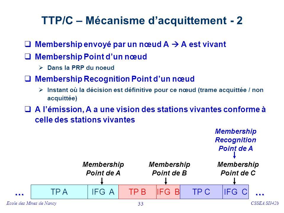 TTP/C – Mécanisme d'acquittement – 3 Processus d'acquittement d'un nœud A
