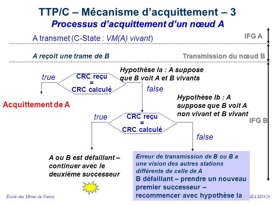 TTP/C – Mécanisme d'acquittement – 4 Processus d'acquittement d'un nœud A