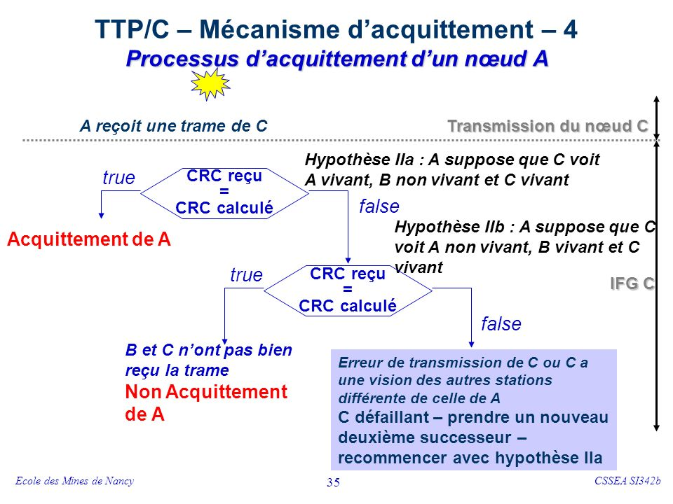TTP/C – Service de Membership