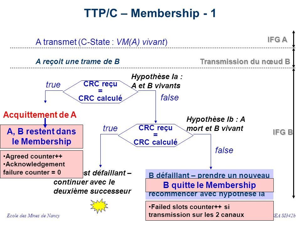 TTP/C – Membership - 2 true false Acquittement de A