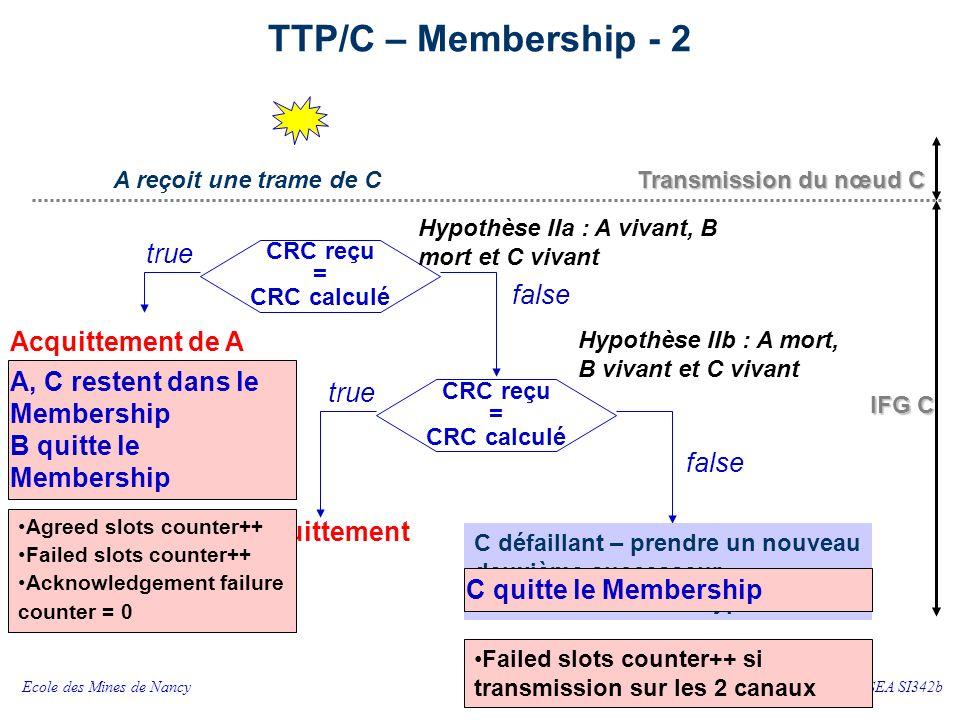 A n'est pas dans le Membership B, C restent dans le Membership