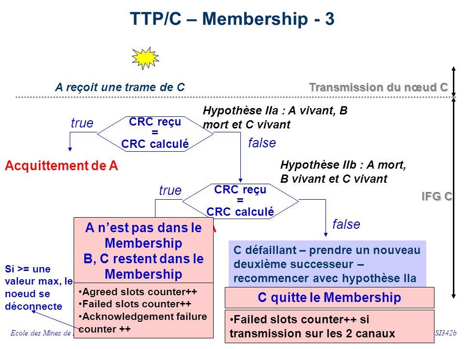 TTP/C – Membership - 4 Conditions initiales : à l'intégration du nœud