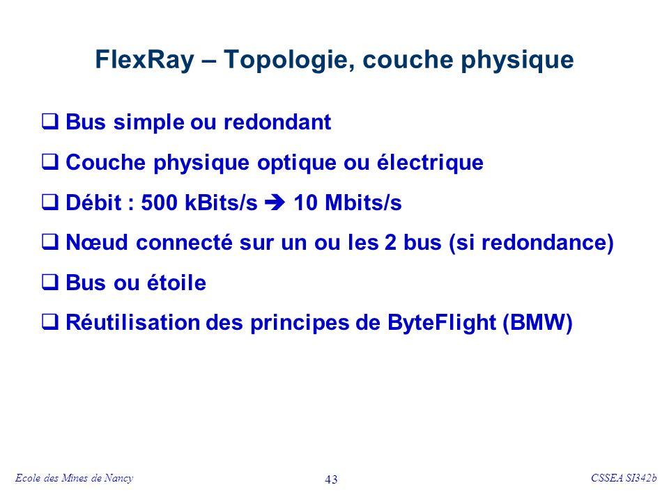 FlexRay – Format de la trame