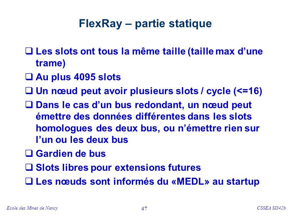 FlexRay – partie dynamique - 1