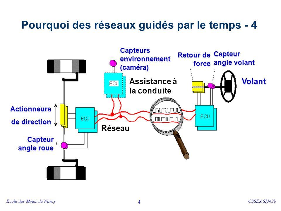Systèmes X-by-Wire et architecture de communication