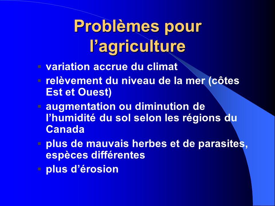 Problèmes pour l'agriculture