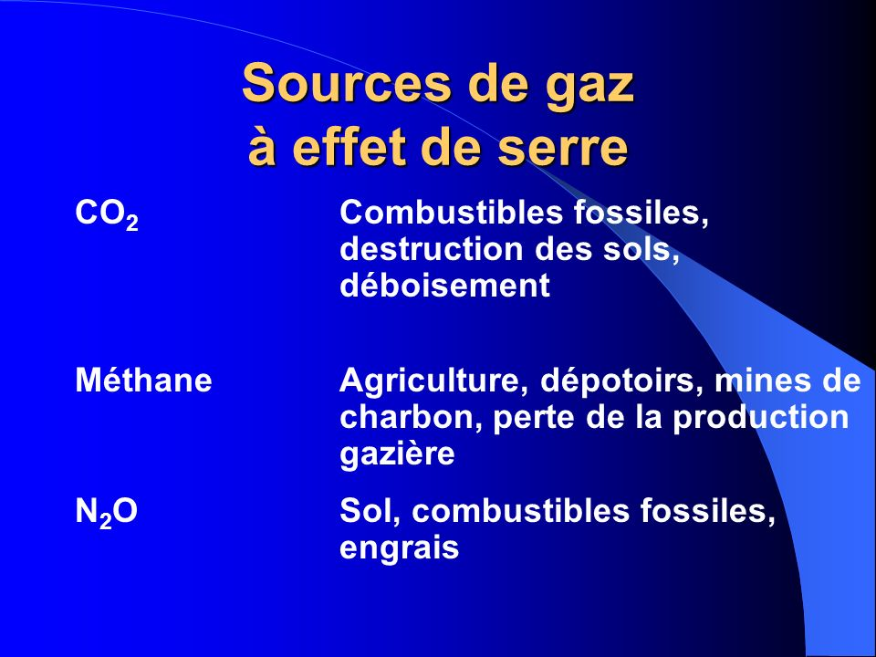 Sources de gaz à effet de serre