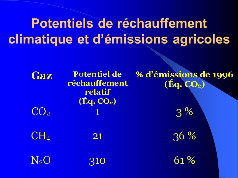 Potentiels de réchauffement climatique et d'émissions agricoles