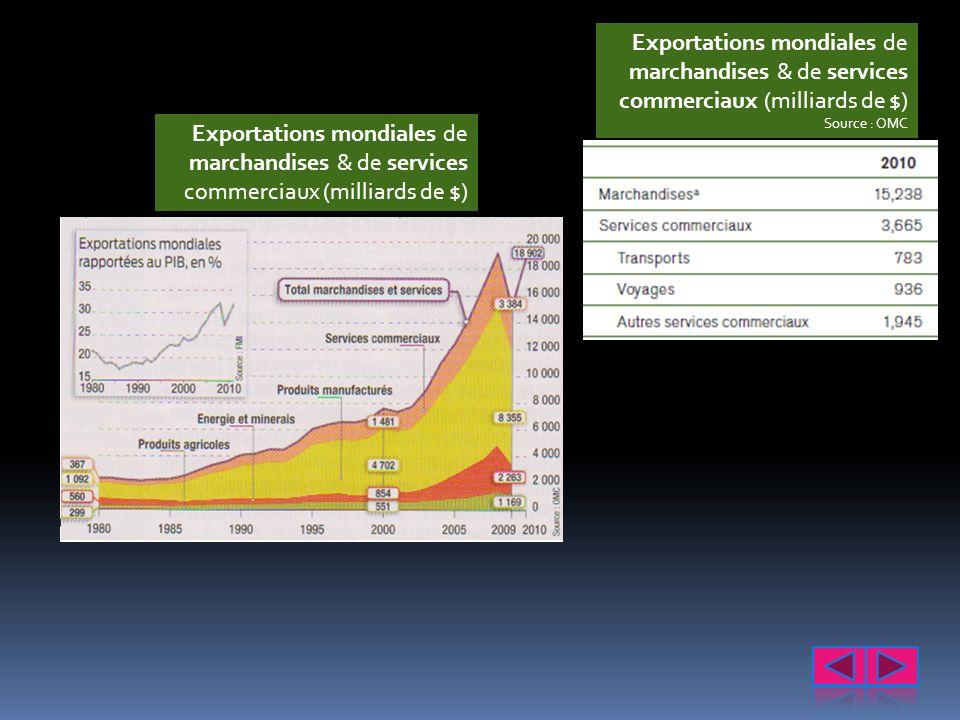 Exportations mondiales de marchandises & de services commerciaux (milliards de $)
