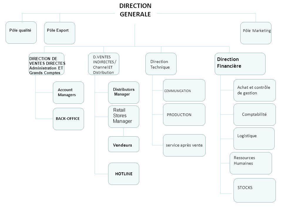 DIRECTION GENERALE Direction Financière 20 Direction Technique