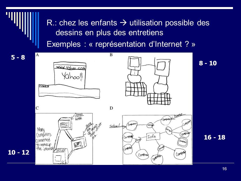 Exemples : « représentation d'Internet »