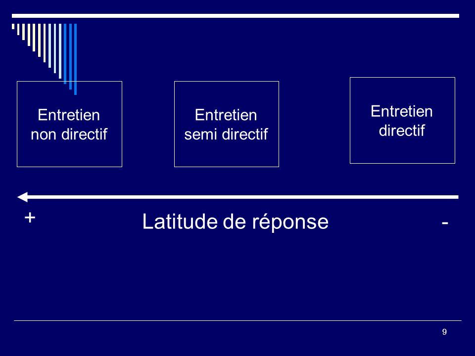 + Latitude de réponse - Entretien directif Entretien non directif