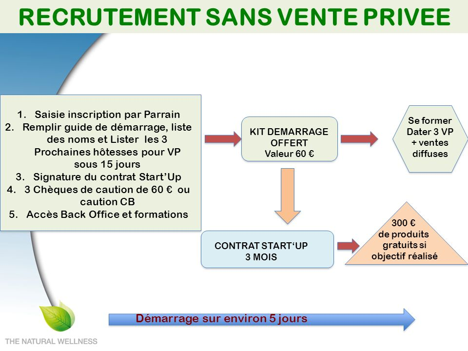 RECRUTEMENT SANS VENTE PRIVEE