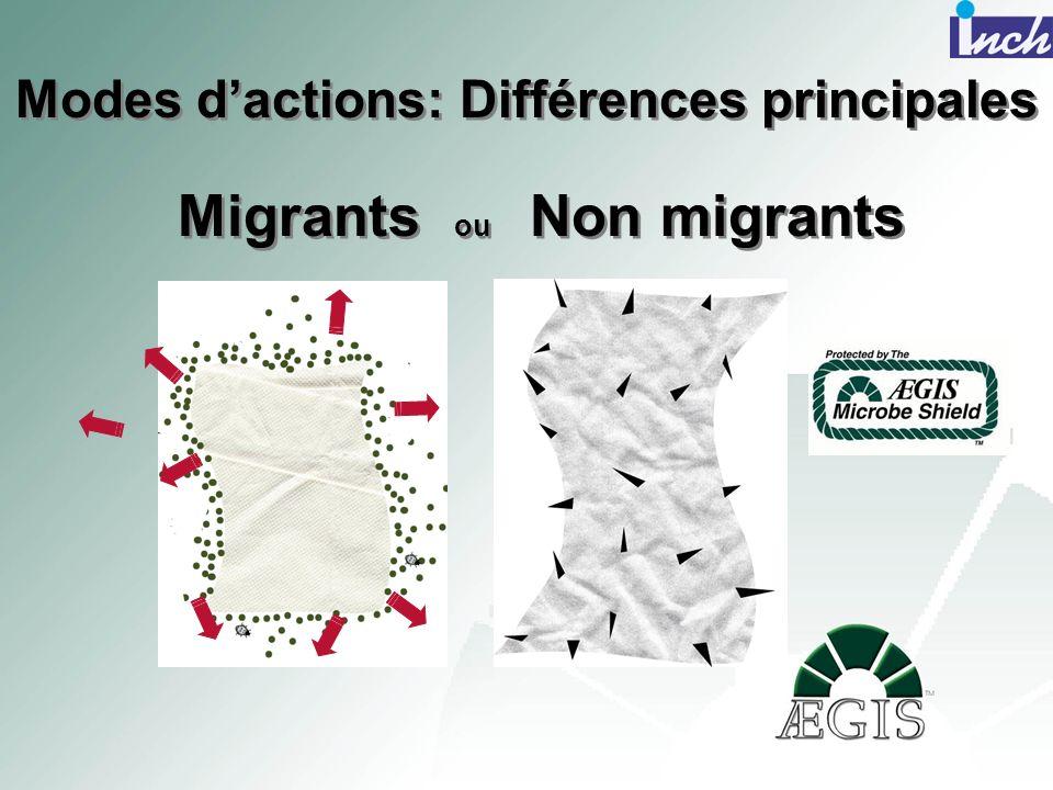 Modes d'actions: Différences principales