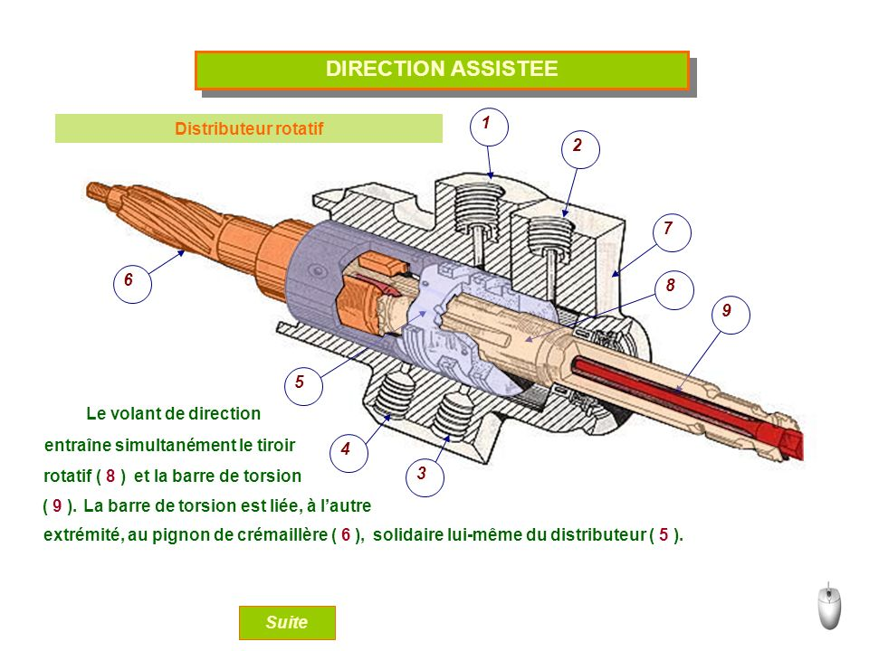 DIRECTION ASSISTEE 1 2 3 4 5 6 7 9 8 Distributeur rotatif