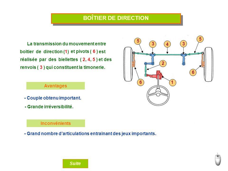 BOÎTIER DE DIRECTION 5 La transmission du mouvement entre 3 4